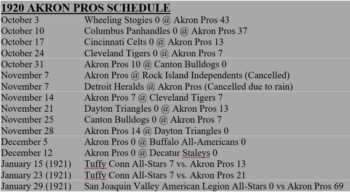 Akron Pros schedule in 1920 including scores